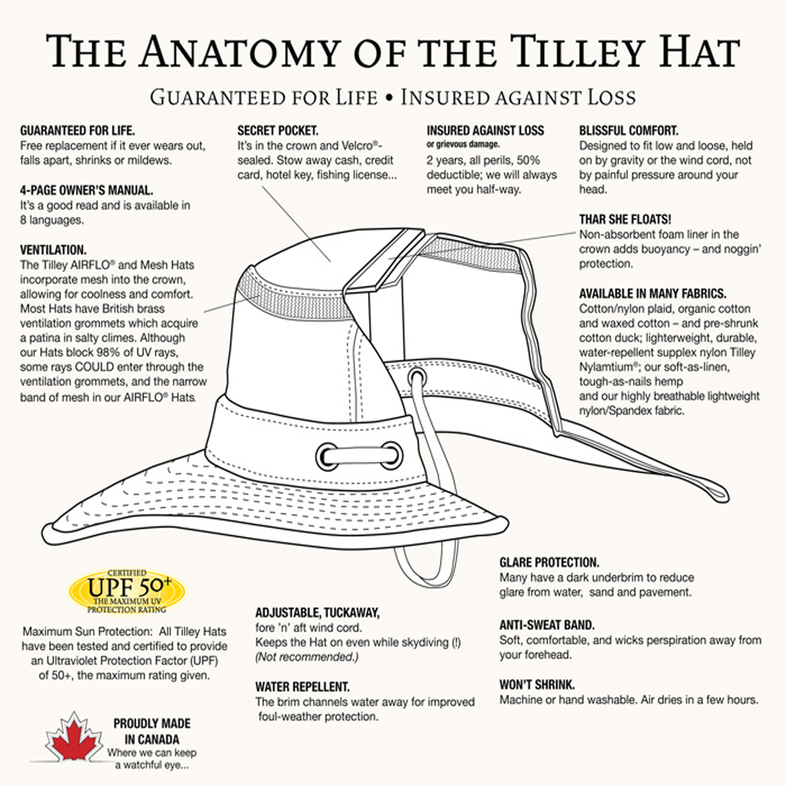 The Anatomy of the Tilley hat b32ffcb02a9